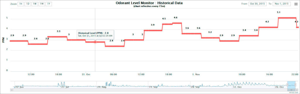 Mercaptan Level Sampling | OdorTracker by MRR