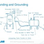 Importance of Bonding and Grounding